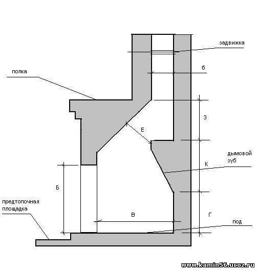 Как построить камин самому схема